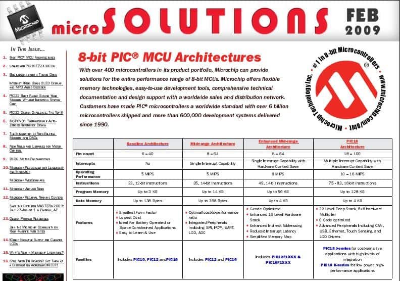 Microchip Newsletter – Microsolutions