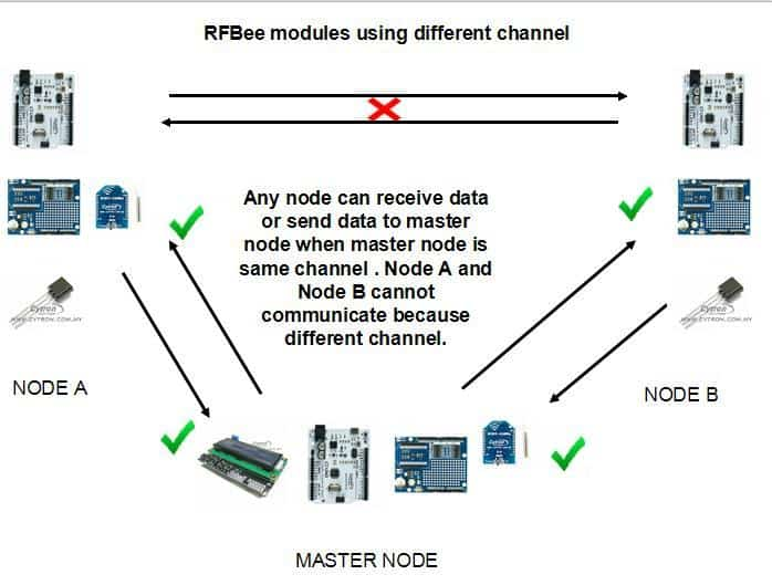 Multipoint wireless communication between RFBee ( Master and Slave ...