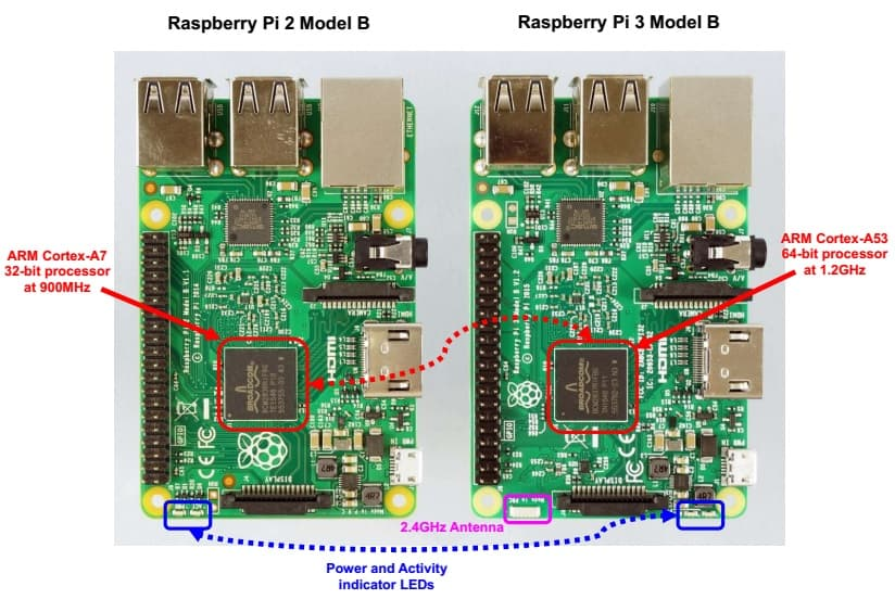 Raspberry Pi 3 vs 2