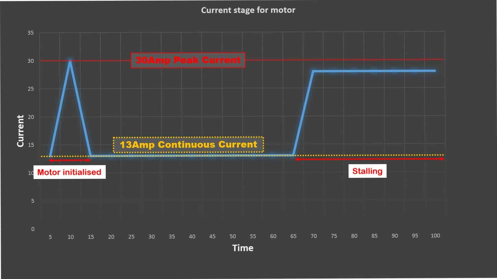 Peak Current Vs Continuous Rated Tutorial By Cytron Control My 12v Dc Motor Speed Electrical Engineering Stack Exchange The Drawn Will Increase With Load So When Is Force To Stop It Have Highest
